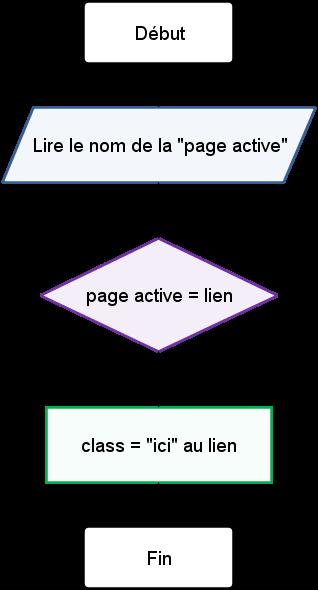 Début, lire le nom de la page active, comparer ce nom à un lien, si ils sont identiques ajouter la classe ici au lien, fin