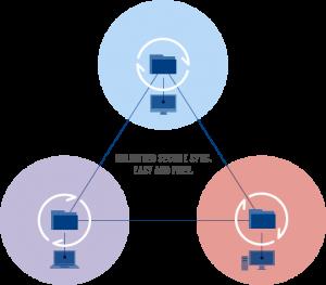 Un réseau multipostes BitTorrent Sync permet de tout partager, entre les principaux engins de stockage