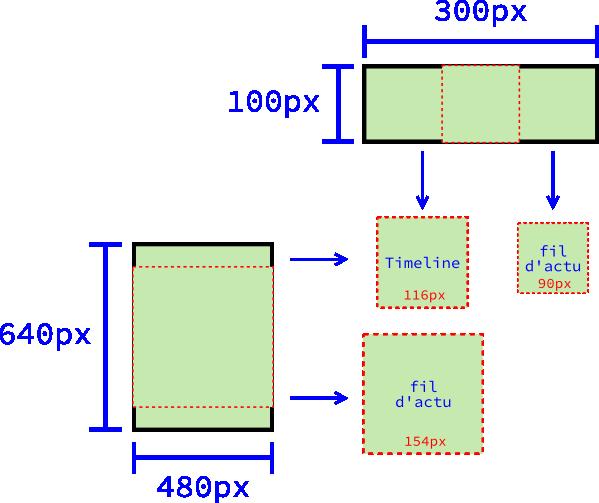 Le découpage d'un carré dans deux rectangles, l'un en mode portrait et l'autre en mode paysage, et les différentes miniatures qu'il va en résulter
