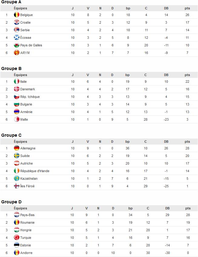 Classements des Groupes A B C D européens pour la qualification pour la Coupe du Monde de Football 2014 au Brésil