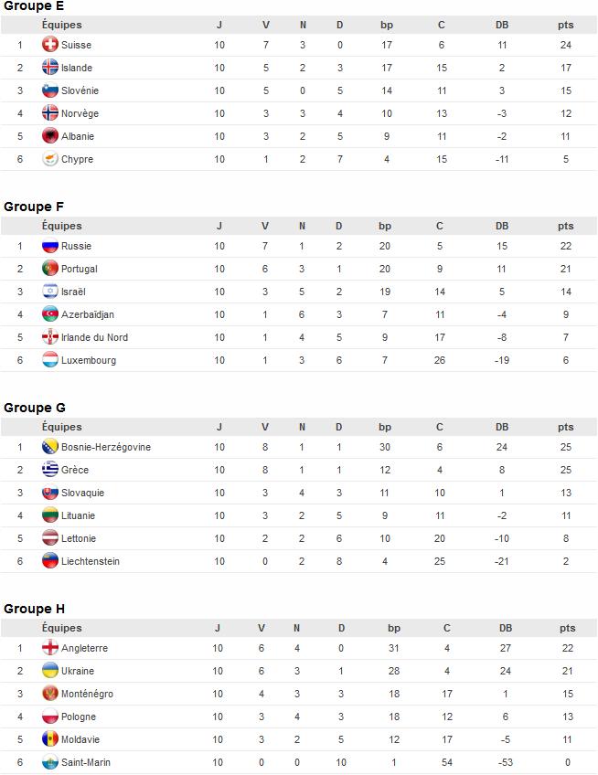 Classements des Groupes E F G H européens pour la qualification pour la Coupe du Monde de Football 2014 au Brésil