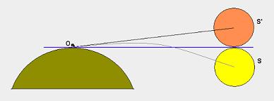 Schéma des positions réelles et perçues du soleil sur l'horizon