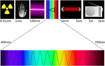 Extraction de la section de la lumière visible (violet bleu vert jaune orange rouge) du spectre électromagnétique (des ondes radio au rayonnement gamma).