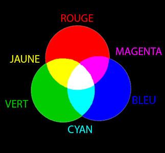 Les 3 couleurs primaires rouge vert bleu s'entrecroisent les unes les autres pour former les 3 couleurs secondaires cyan, magenta, jaune et la lumière blanche