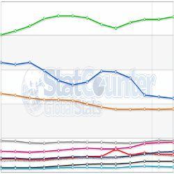 Variations des Parts de Marché mondiales des navigateurs Web de février 2013 à février 2014 selon StatCounter