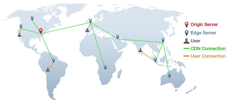 Exemples d'emplacements typiques des différents nœuds d'un réseau de livraison de contenu